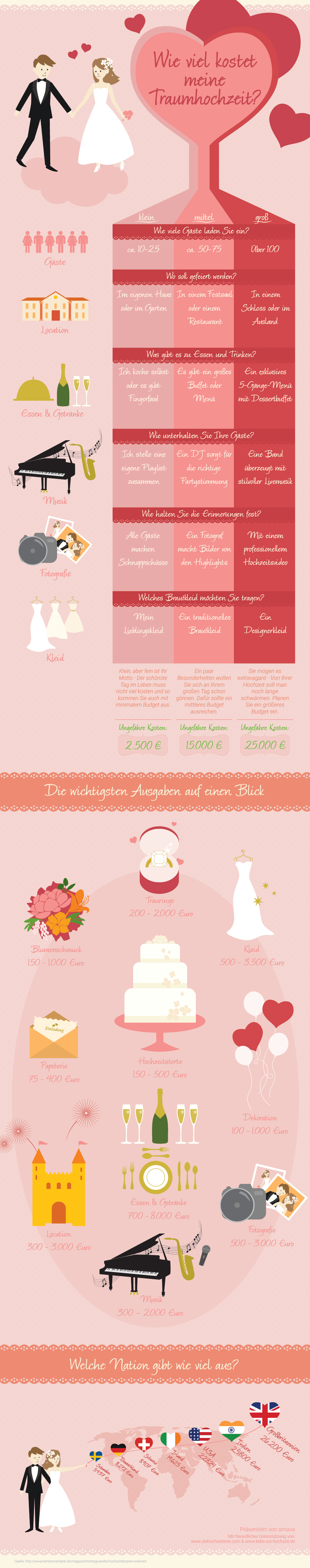 How much does a wedding cost Overview of expenses - How much does a wedding cost? Overview of expenses
